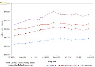 Graph of NC Median Income